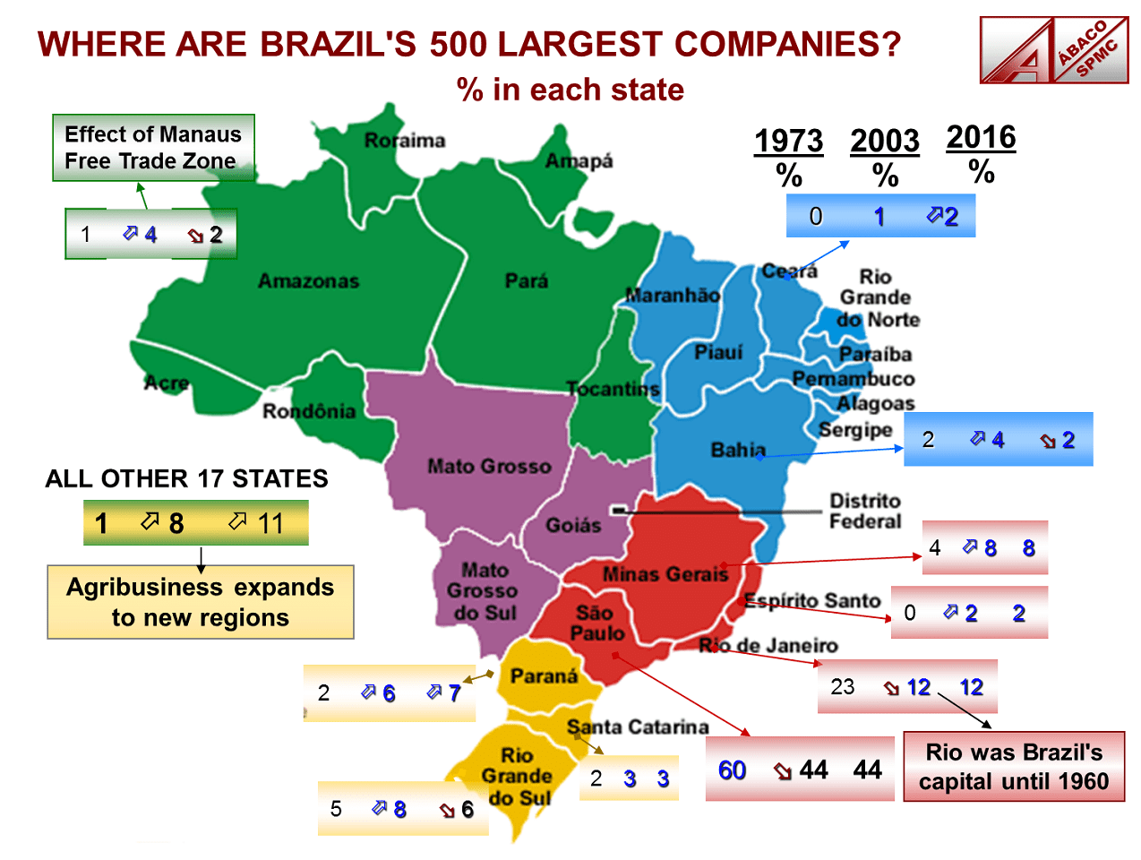 The 500 biggest businesses in Brazil are mostly located in the Southeastern and Southern states.