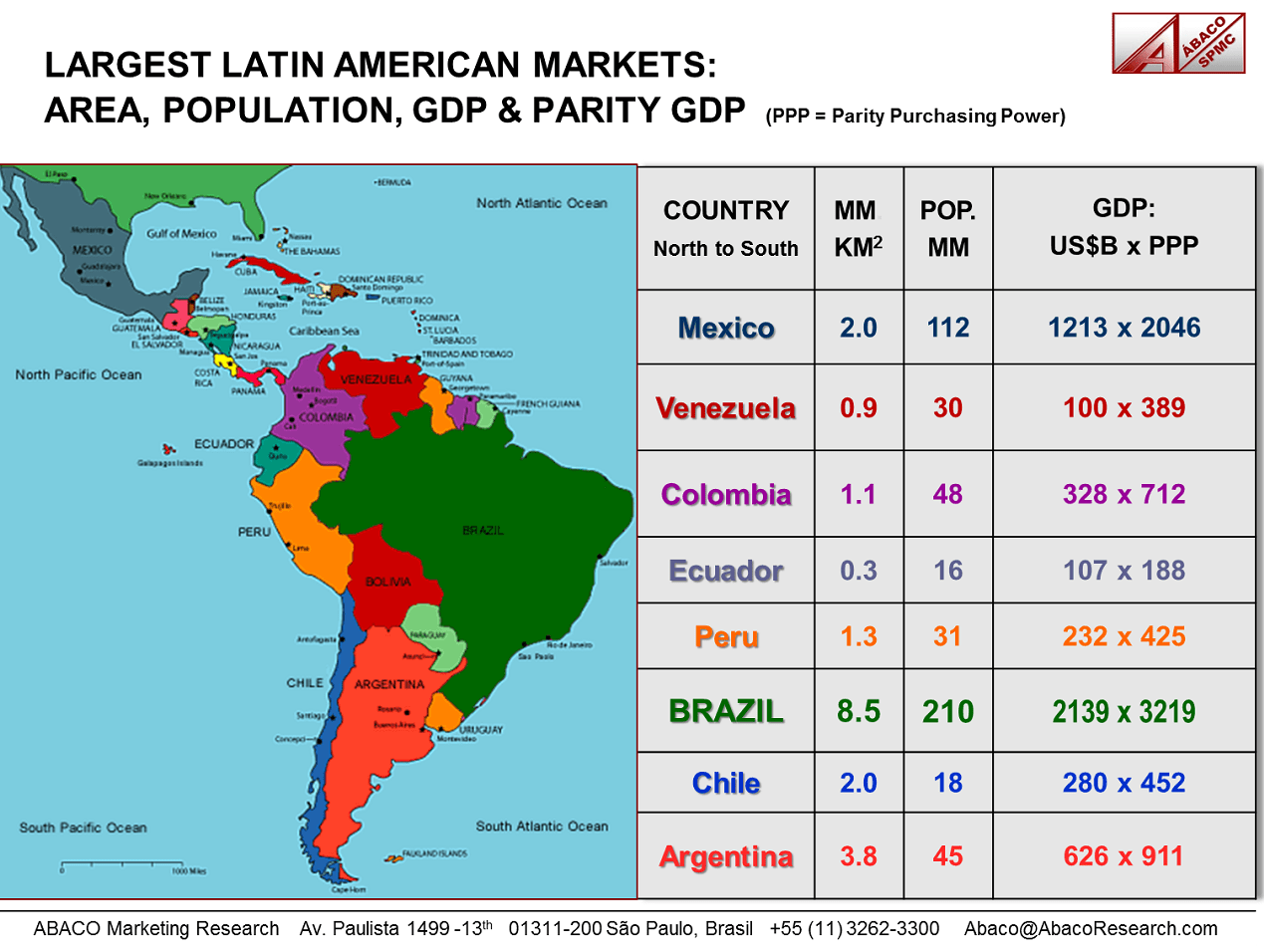 Political Map of Latin America with Ecomony and Population information