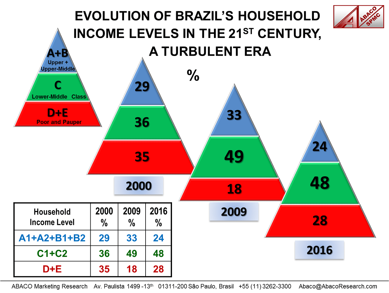 Pyramids of Brazil's SEL classes A+B, C and D+E in the years 2000, 2009 and 2016