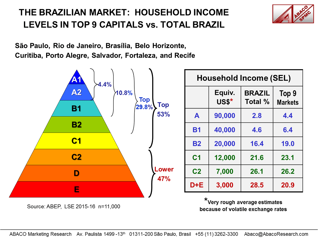 Graphs showing how much money Brazilians from each SEL make in terns of US dollars in the 9 biggest cities in Brazil.
