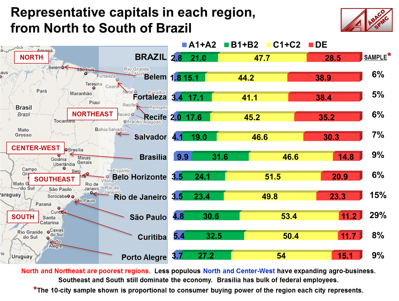 Map showing SEL breakdown in 10 major Brazilian cities