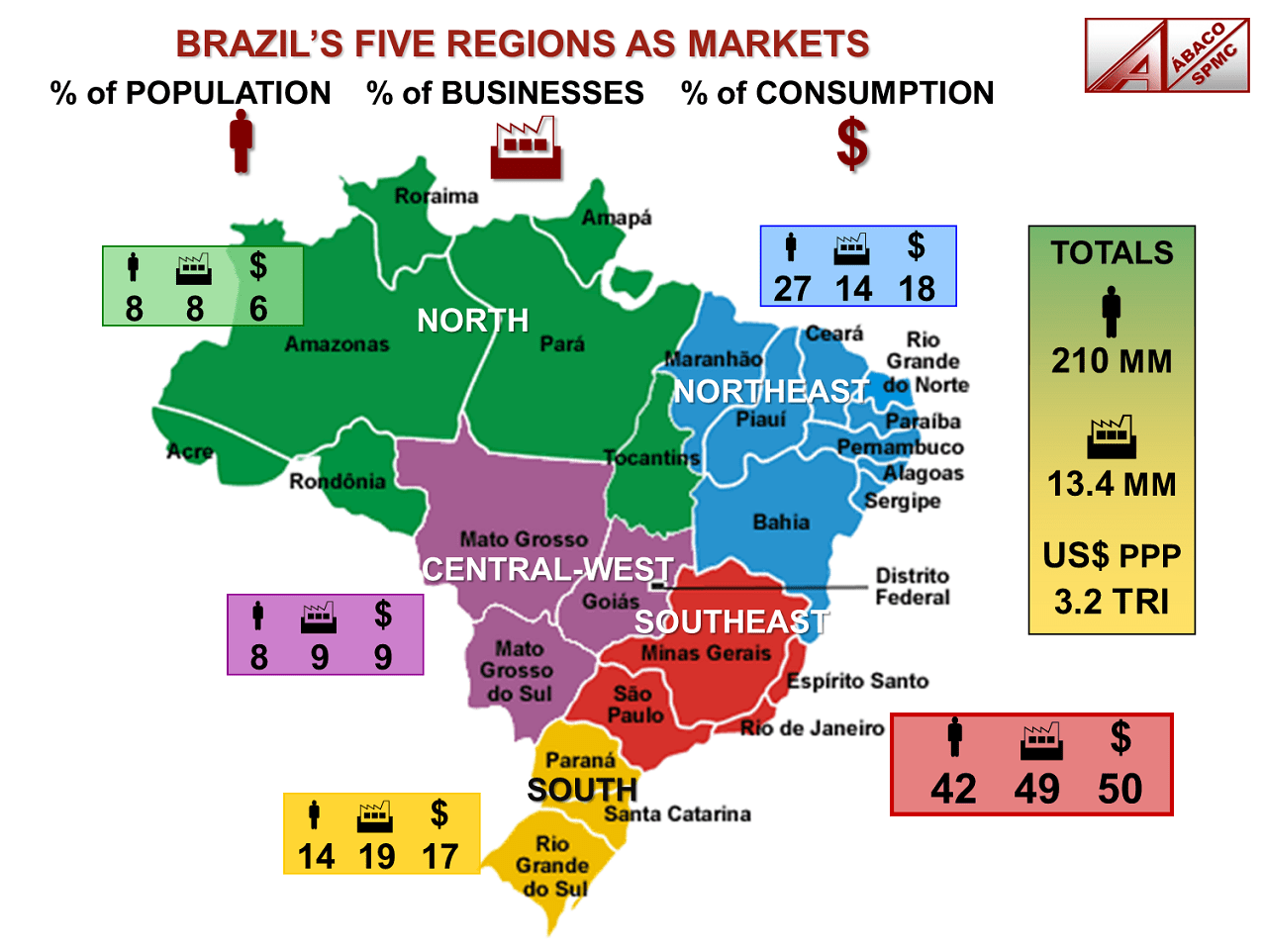 Brazil's population is 210 million. There are 13.4 million businesses and in 2017 Brazil's GPD (PPP) was US$3.2 trillion